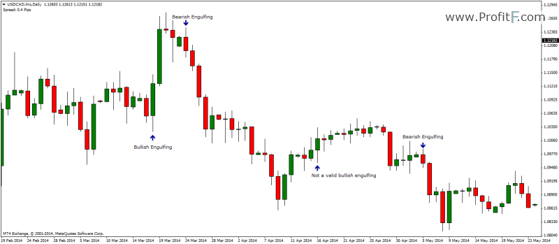 What does reversal mean forex