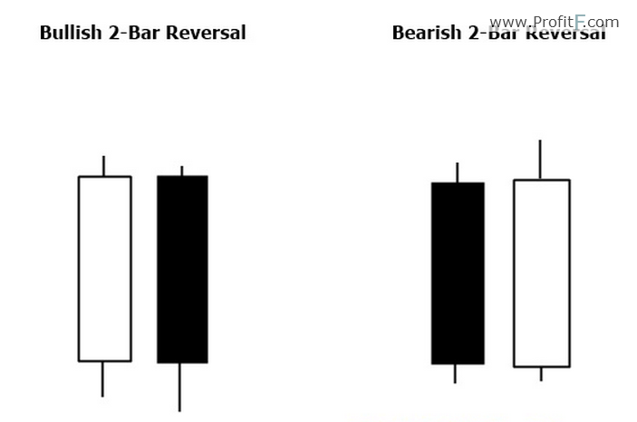 2-bars-revers-pattern