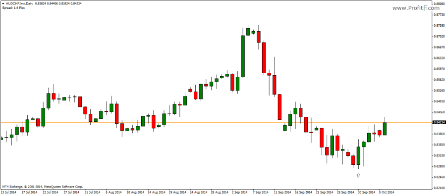 Strongly bullish meaning forex