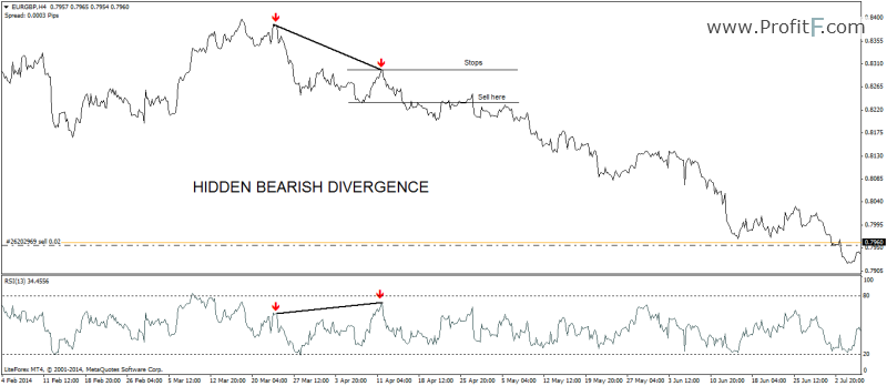 hidden-bearish-divergence example