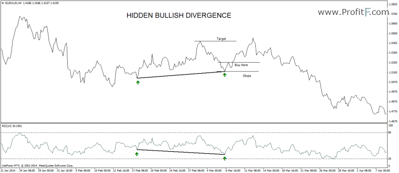 hidden-bullish-divergence example