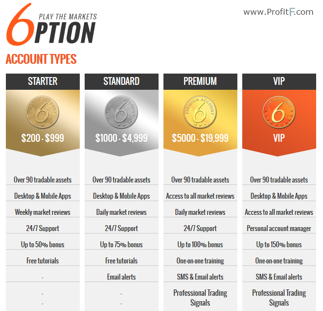 6option account type