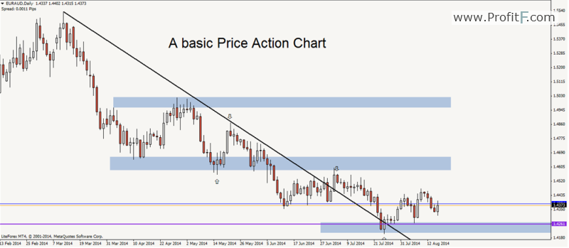 Forex price action trading methods and strategies