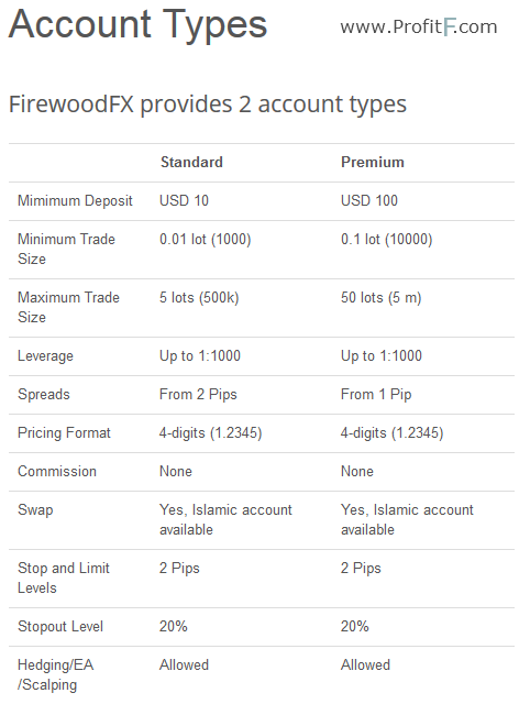 firewoodfx account types