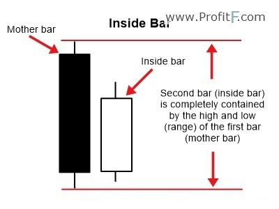 Inside bar price action Pattern Definition  How to trade?