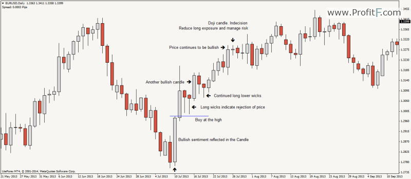 price-action-candles