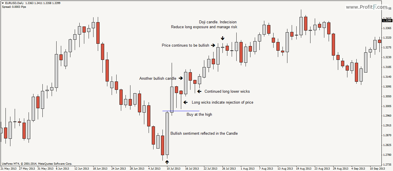 Forex price action strategy