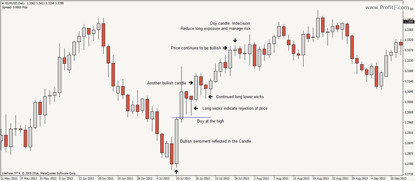 price action binary options