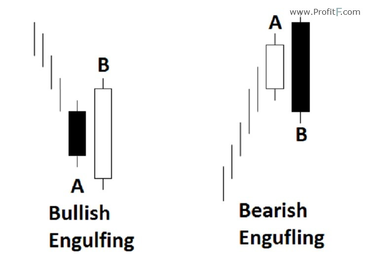 Bullish forex definition