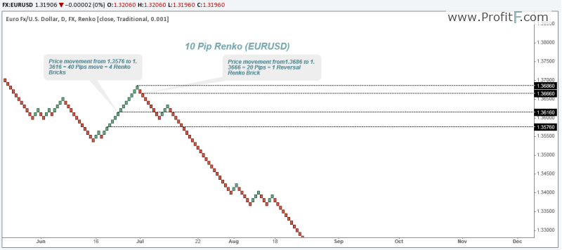 example of 10 Pip Renko chart