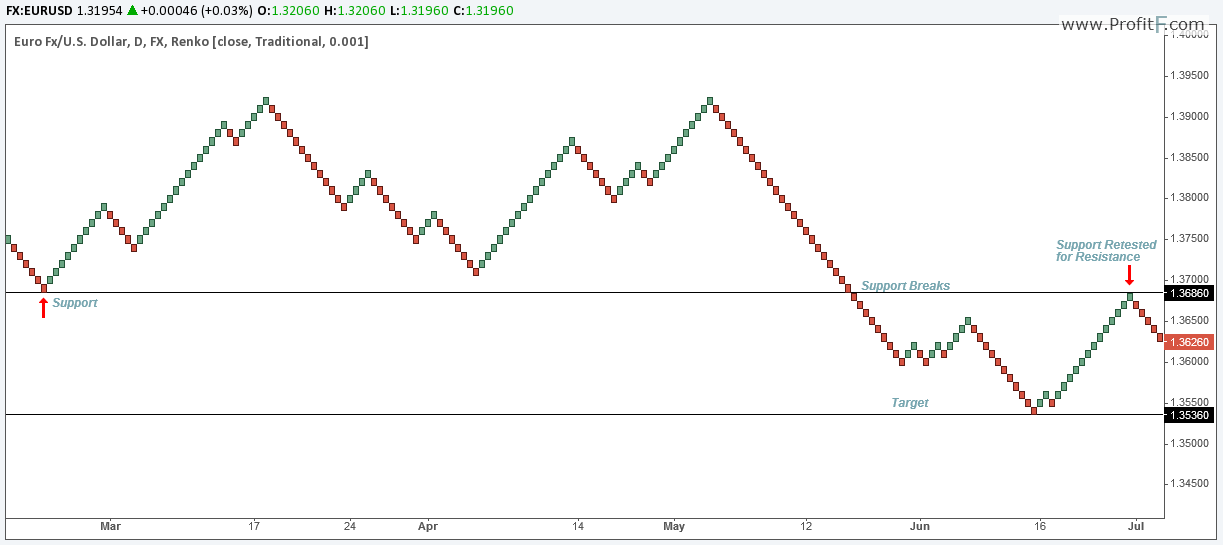 binary options daily charts by strangers