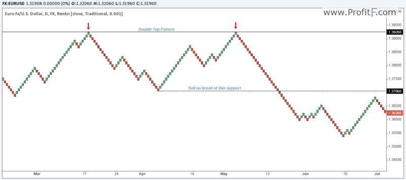 Renko Chart Patterns Trading