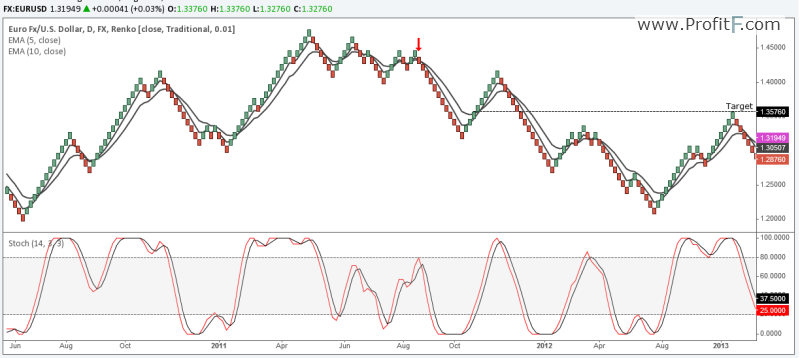 Renko Charts with Indicators