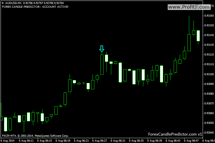 AUDUSDM1-Forex Candle Predictor