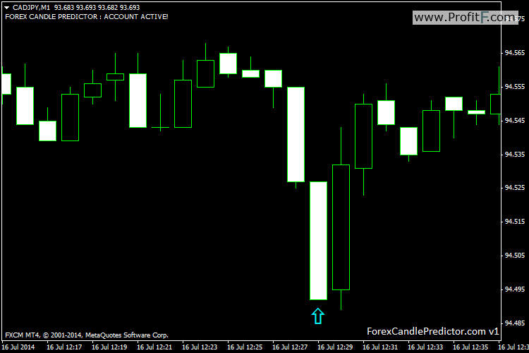 CADJPYM1-Forex Candle Predictor