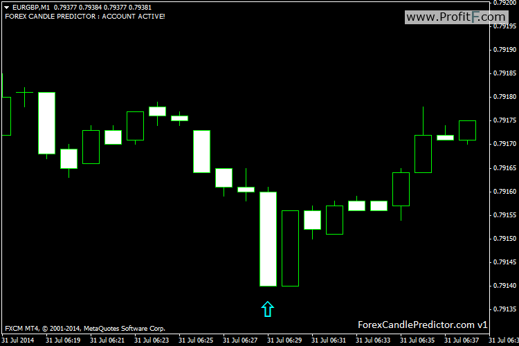 EURGBPM1-Forex Candle Predictor