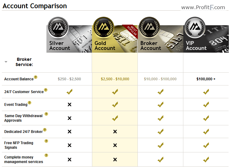 Options trading account comparison