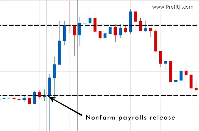 binary options news trading