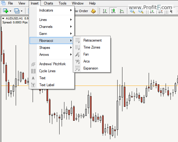 Fibonacci Trading - ProfitF - Website for Forex, Binary