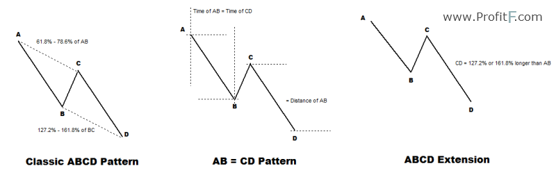 ABCD Pattern Trading - How to Trade the ABCD