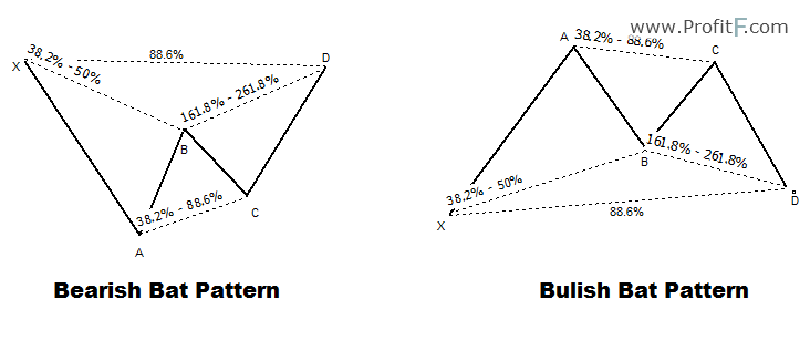 bullish and bearish Bat patterns