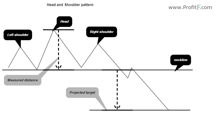 Head and Shoulders Pattern example1