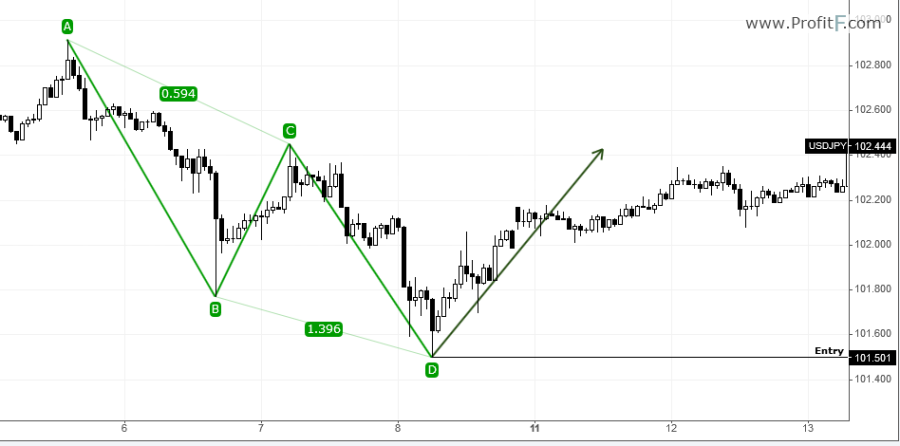 Example of ABC Elliott Wave corrective waves