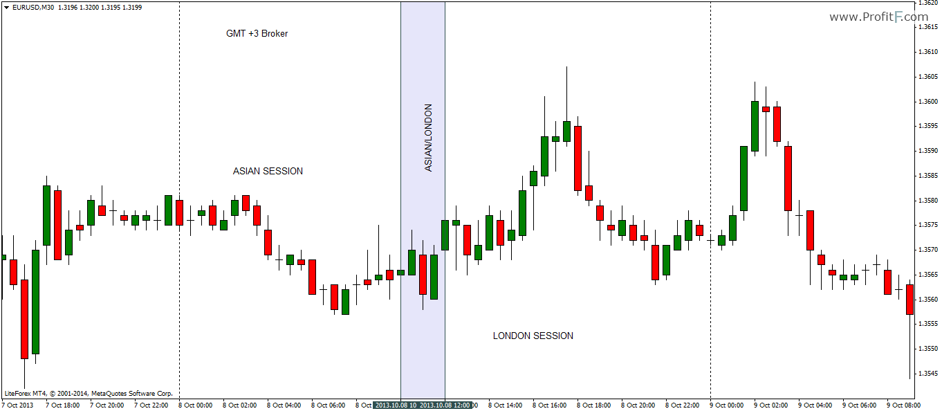 Forex binary options breakout confirmation hector trader forex trading course