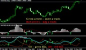 ADX+MACD Forex System