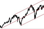 Andrews Pitchfork Trading