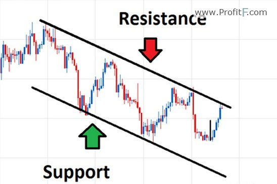 Channel Trading in Forex