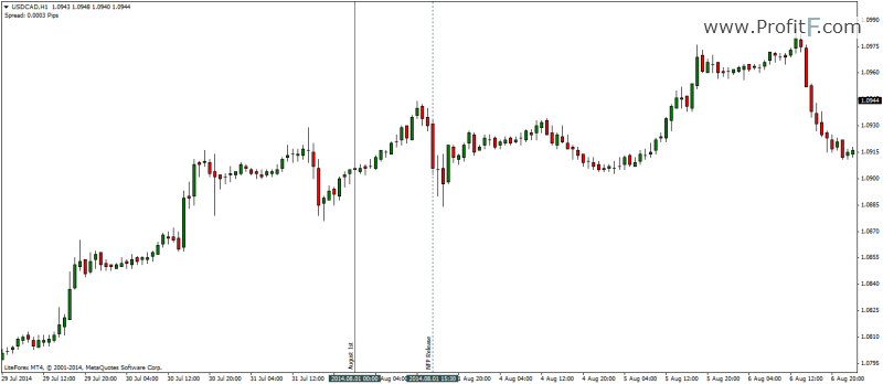 H1 chart of USDCAD NFP