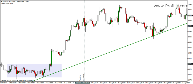 USDCAD_News_H4