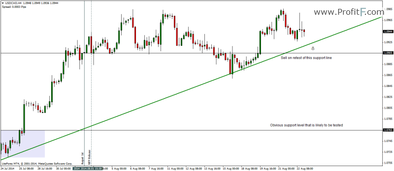 news on USDCAD_continuation