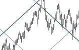 WD Gann Trading Theory