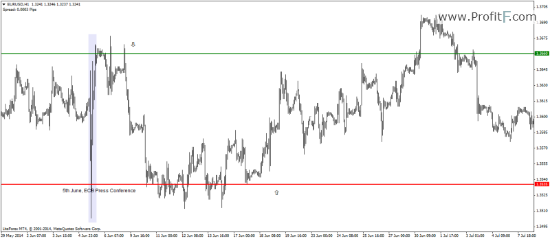 , price bounced off these support and resistance levels
