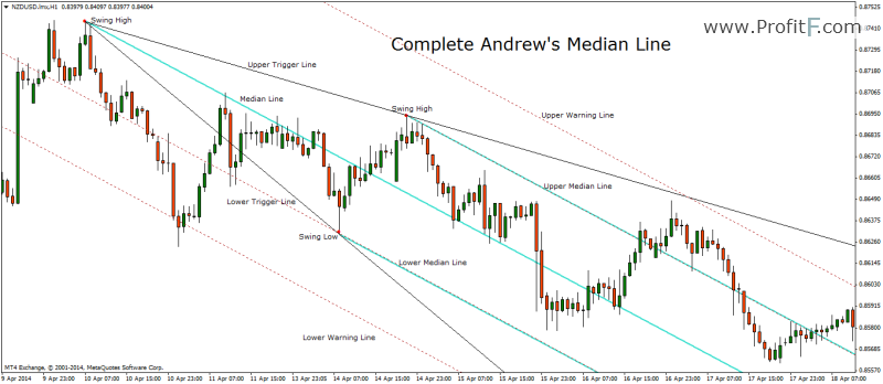 Full Andrew's Median line