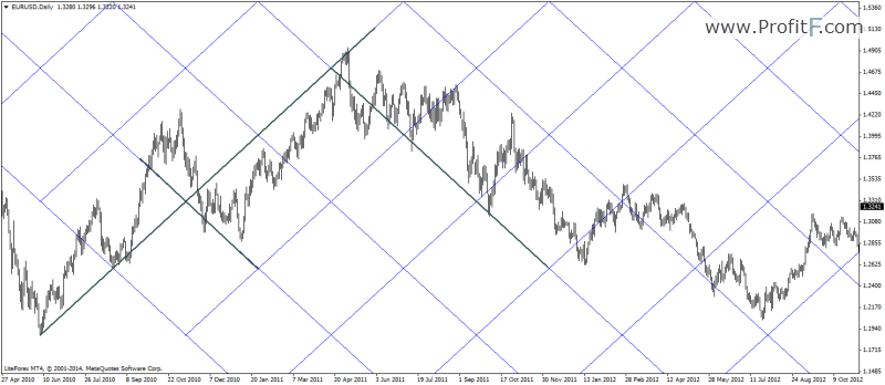 adjusted Gann grid