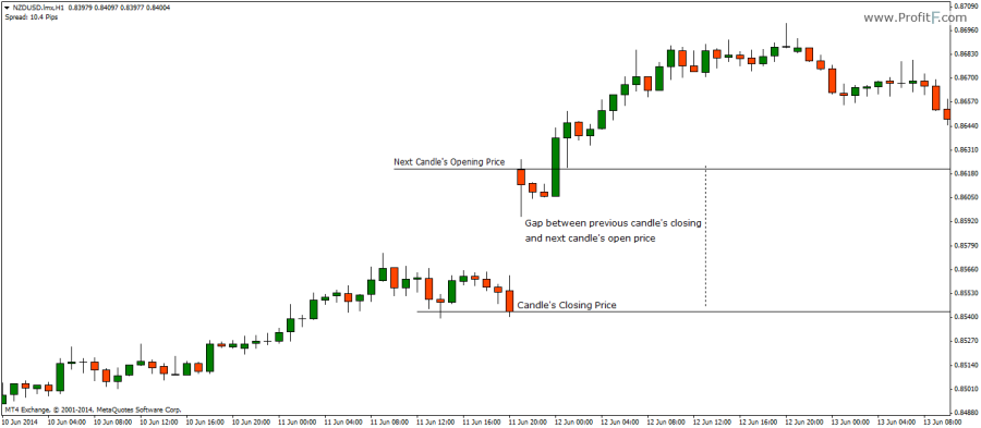 Forex gap trading simple and profitable