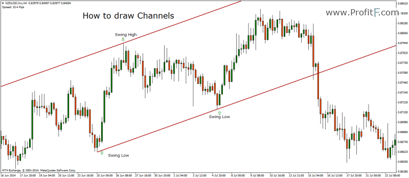 Meaning of drawdown in forex