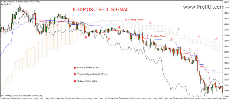 a sell signal is indicated by the Ichimoku Indicator