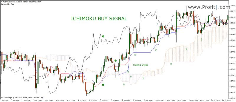buy signal is indicated by the Ichimoku Indicator