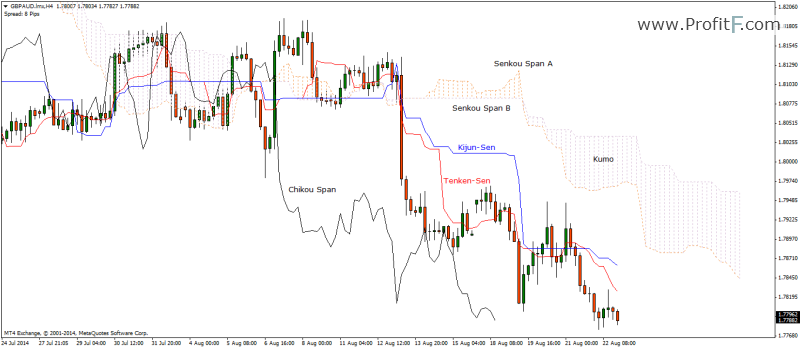Ichimoku Indicator and its various components