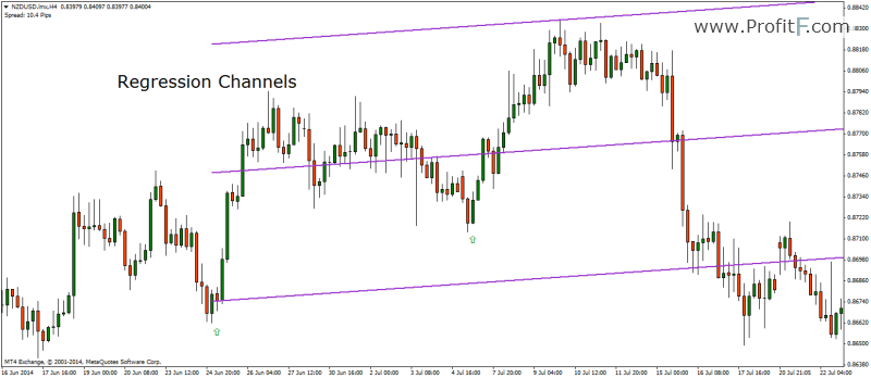 Linear Regression Channel Trading in Forex