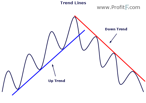 How to plot trend lines in forex