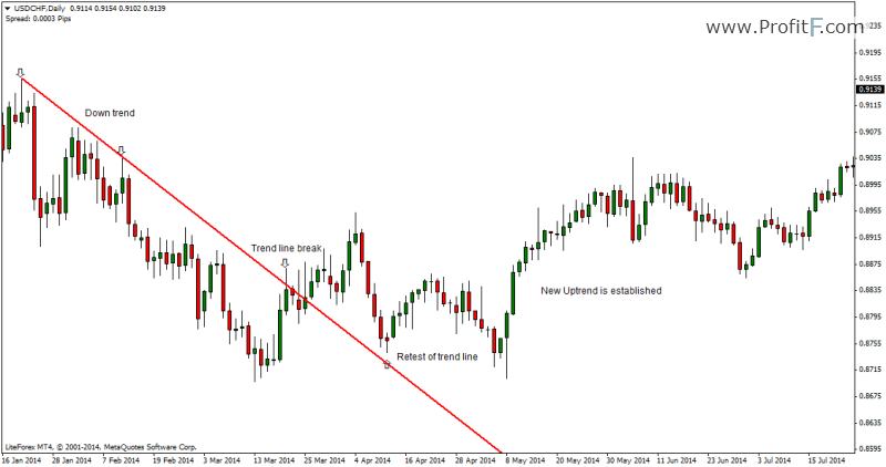Three line break forex