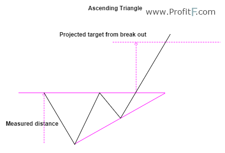 Figure 1: Ascending Triangle Example