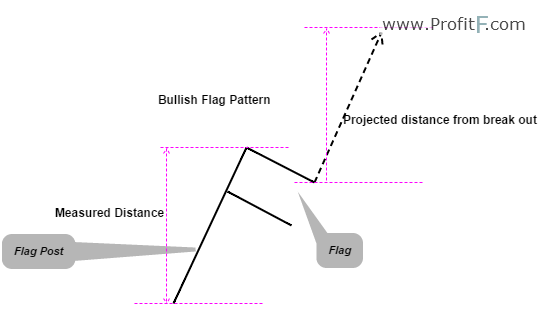 Figure 1: Bullish Flag Example