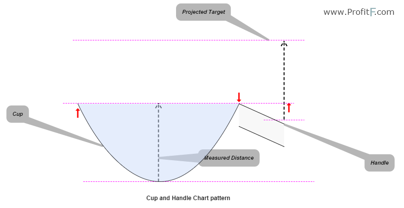 Figure 1: Cup and Handle Chart Pattern