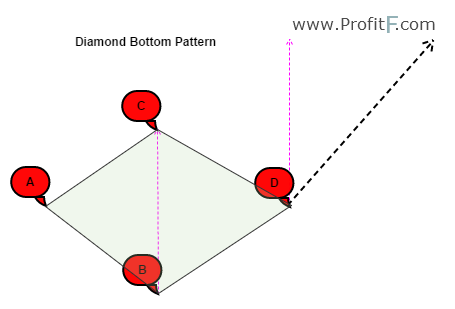 Diamond Reversal Chart Pattern In Forex Technical Analysis